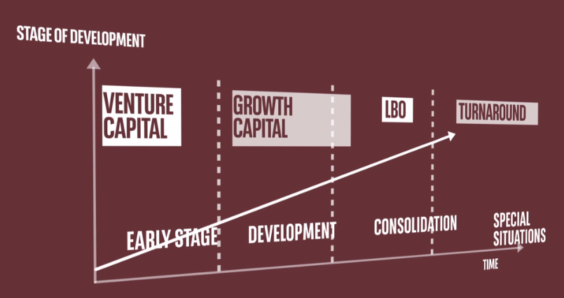 Private equity - stages