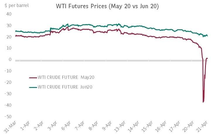 WTI Futures