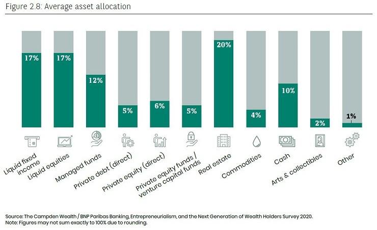 average asset allocation