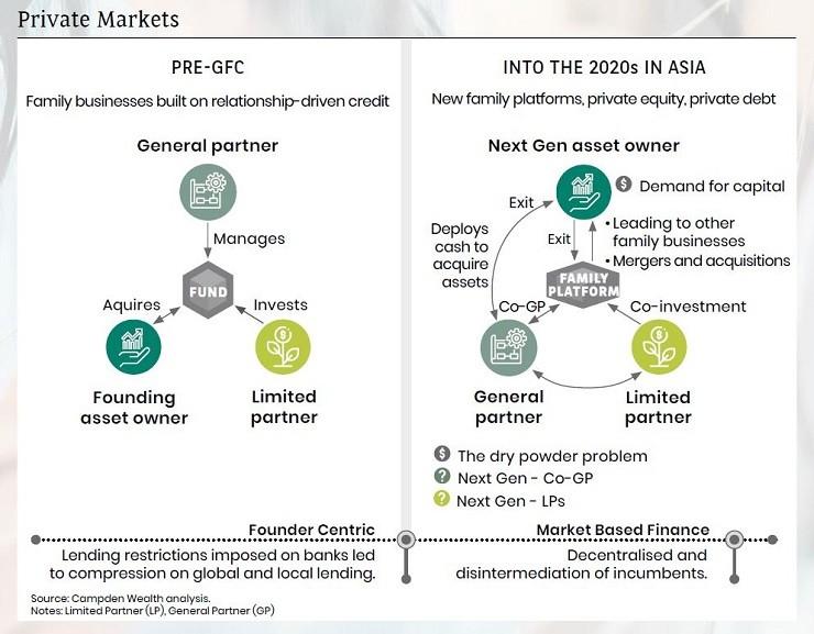 private markets and nextgen
