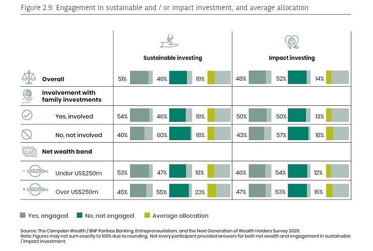 impact investing engagement