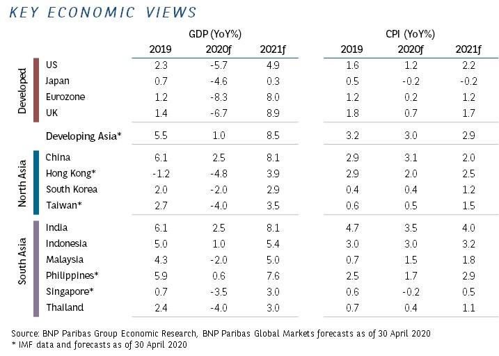 key-economic-views