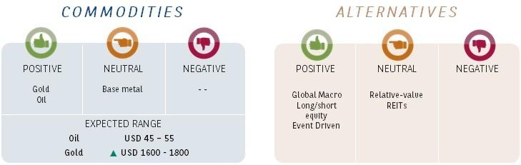 alternatives-commodities-may-2020