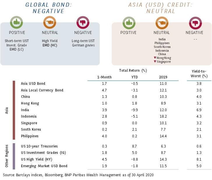 global-fixed-income