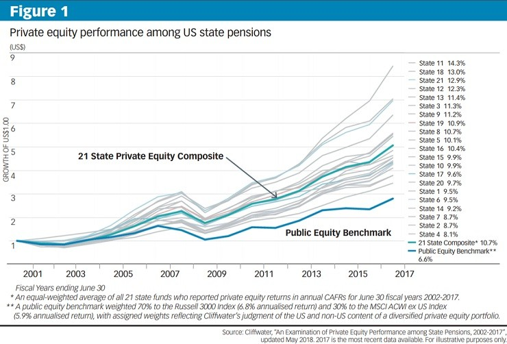 Private Equity Performance