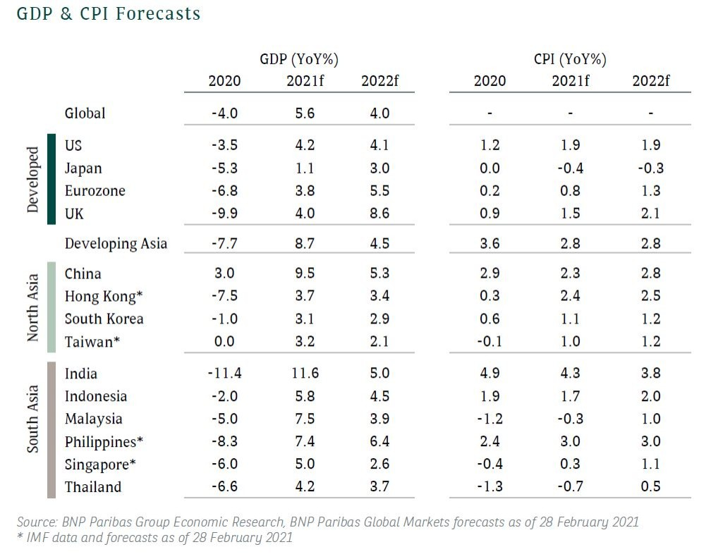 GDP CPI