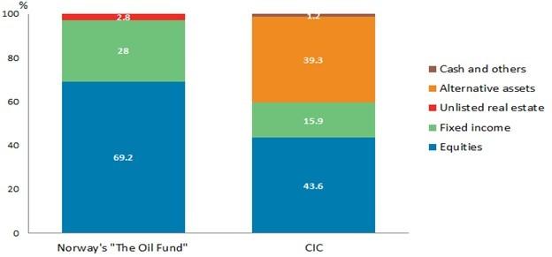 Soereign wealth fund