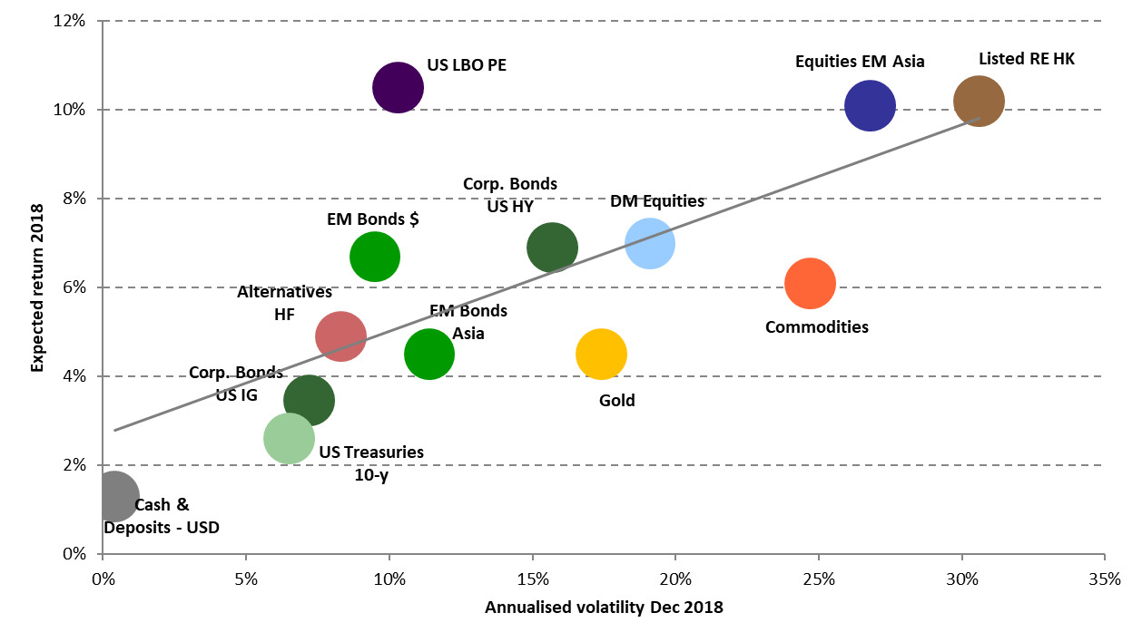 Expected Risk & Return of various asset classes (5 to 10 years investment/time horizon)