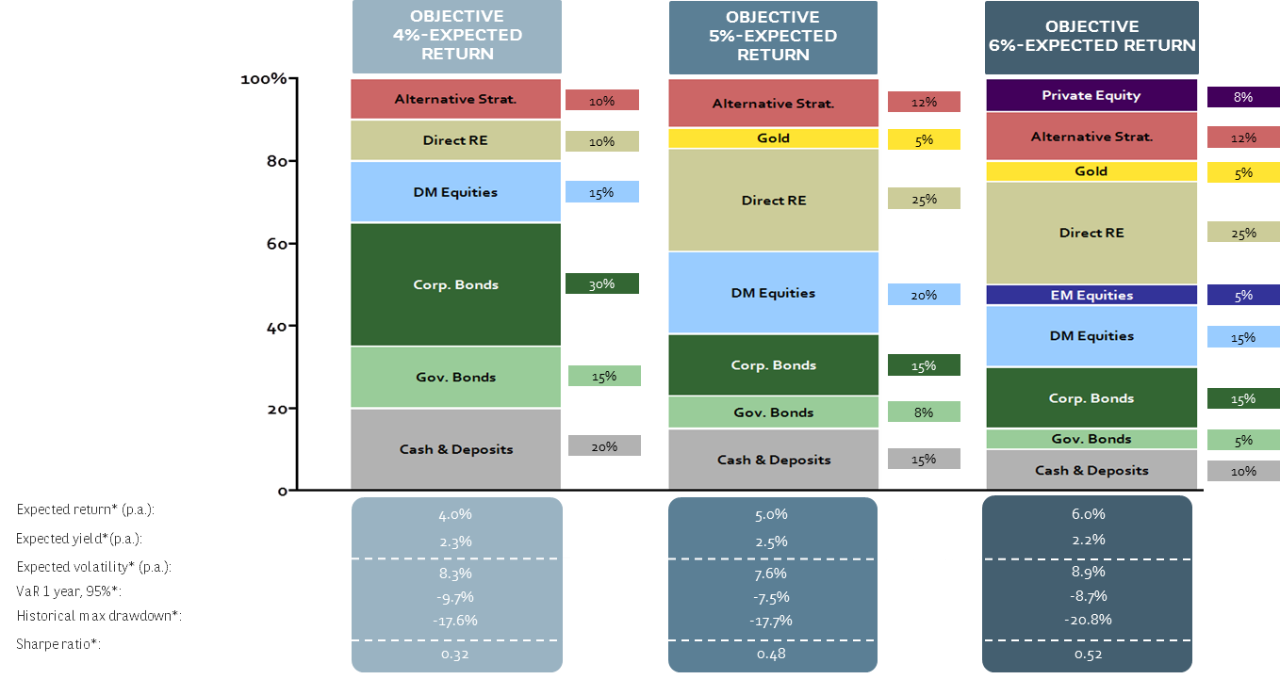 strategic asset allocation for a 4%, 5% and 6% expected returns