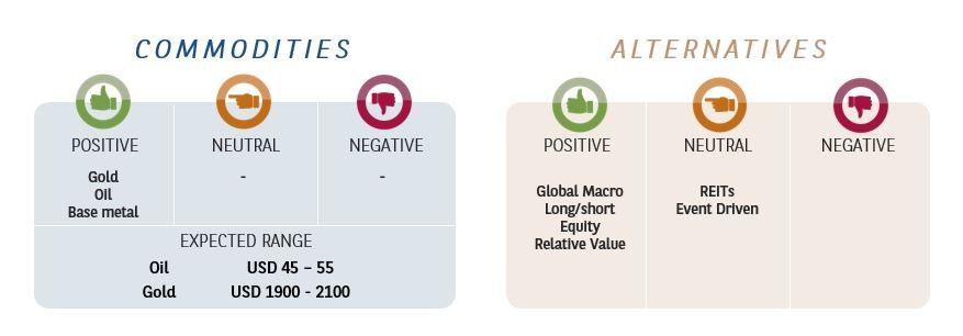 commodities  alternatives