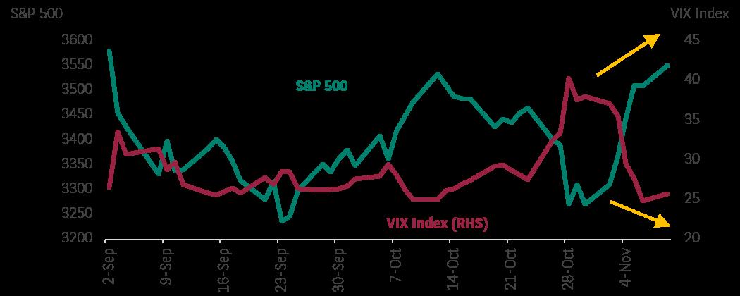 volatility drops