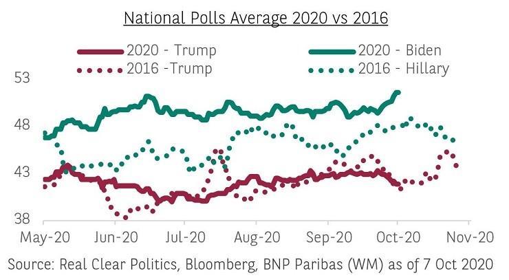 polls-us