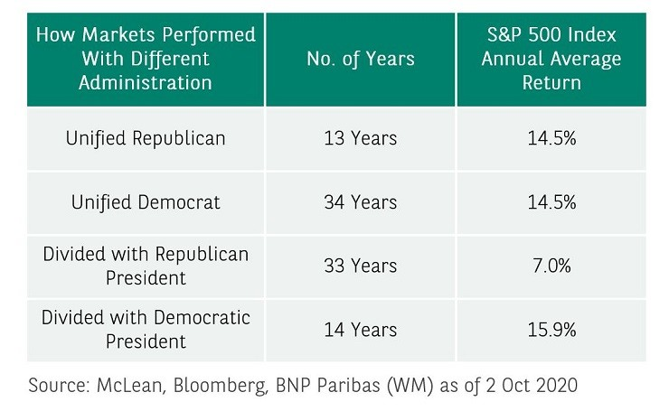 market-performance-us-elections