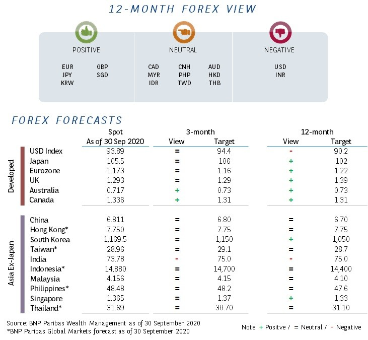 global-forex-oct-2020