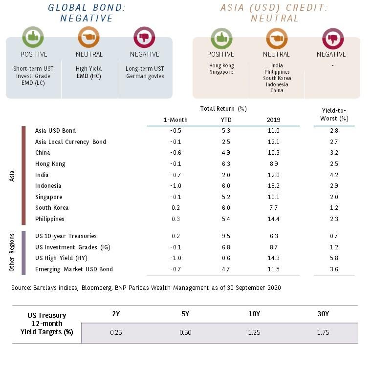 global-bonds-oct-2020