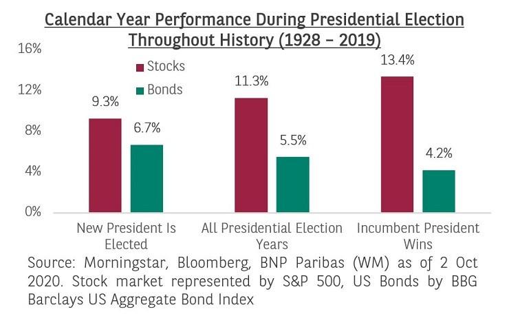 election-performance