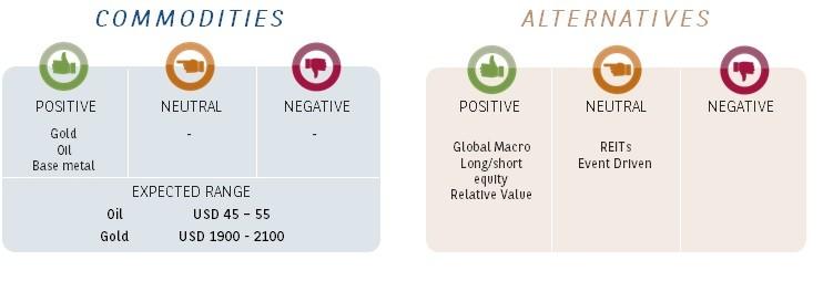 commodities-alternatives-oct-2020