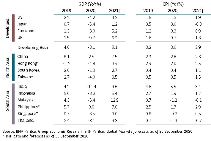 gdp and cpi sept 2020