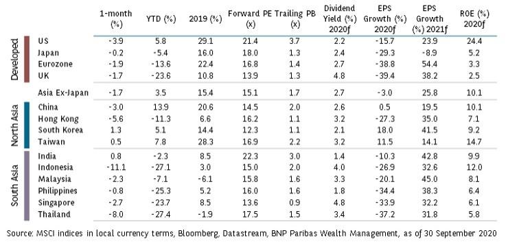 equities2-oct-2020