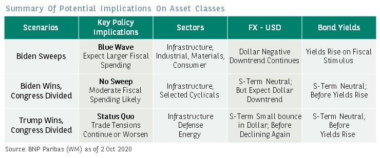Summary Of Potential Implications On Asset Classes
