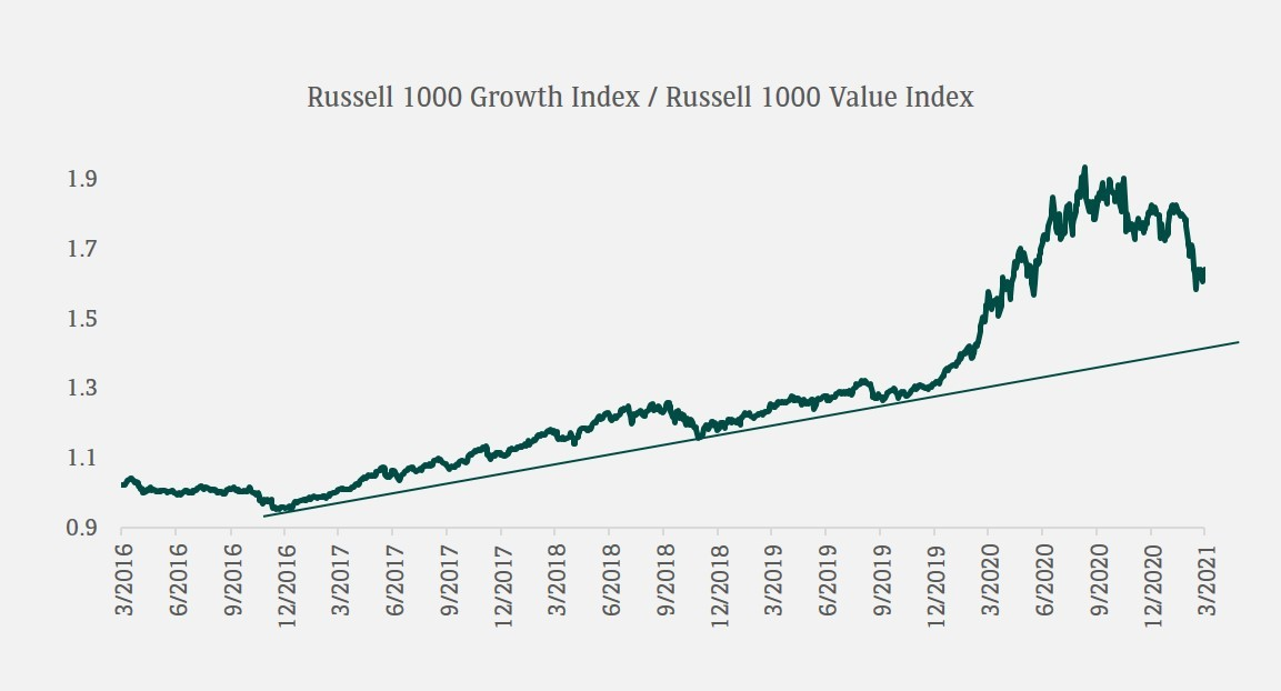 russell 1000