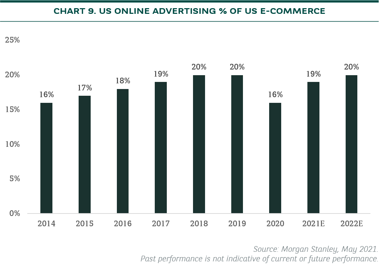us online ads ecommerce