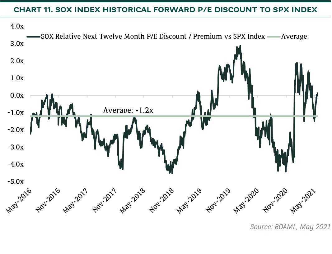 sox index historical