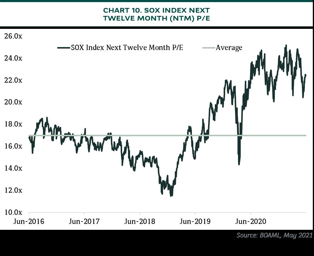 sox index net