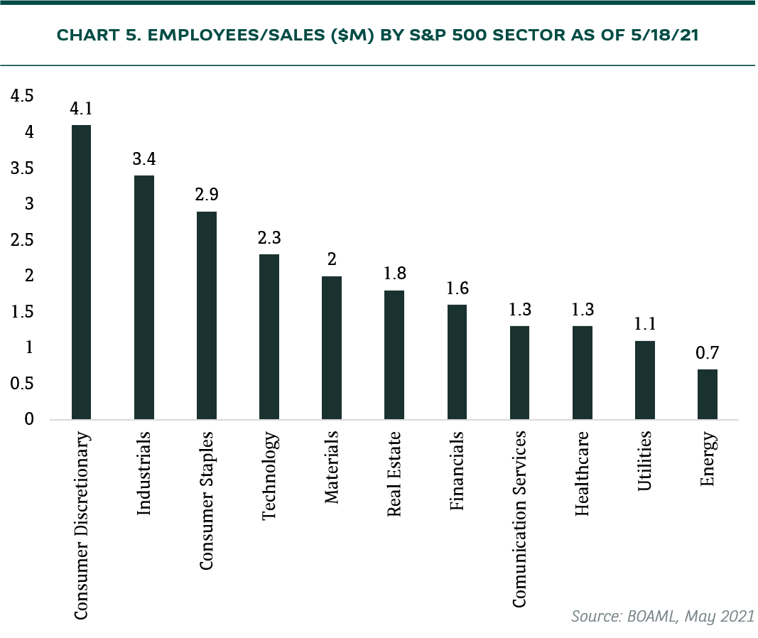 employee sales