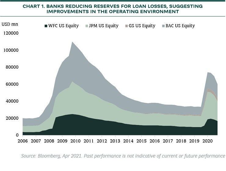 us bank reserves