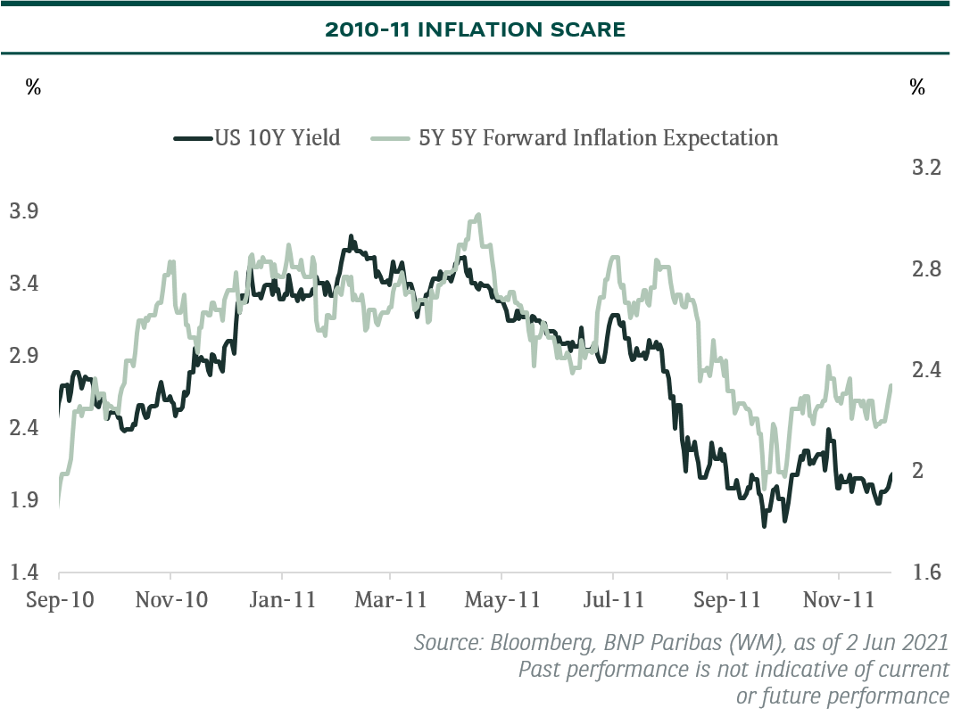 inflation scare