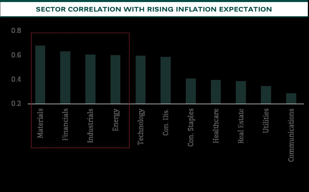 sector corelation
