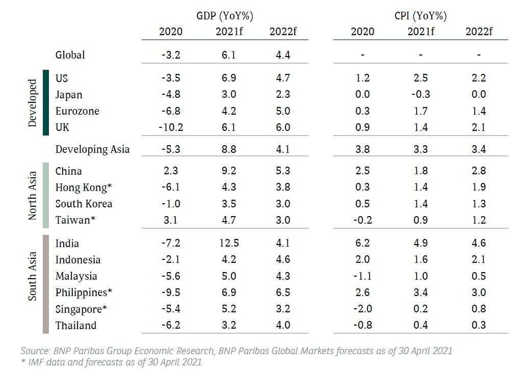 gdp and cpi apr 2021
