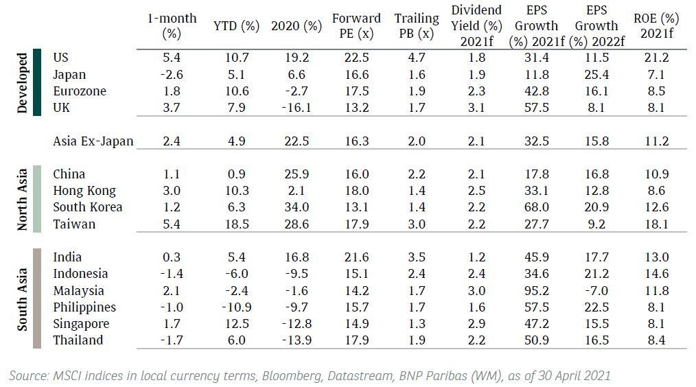 equity msci apr 2021