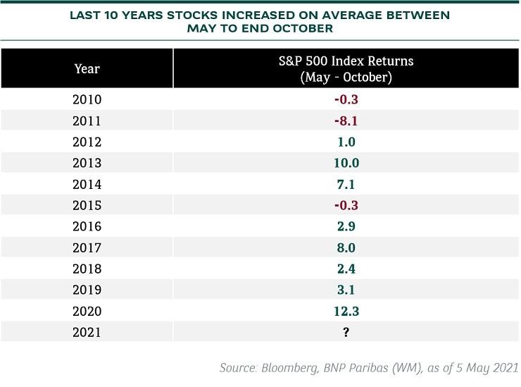 stocks 10 year returns