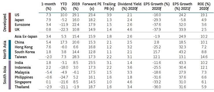 MSCI indices