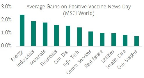 Average gains on positive vaccine news day
