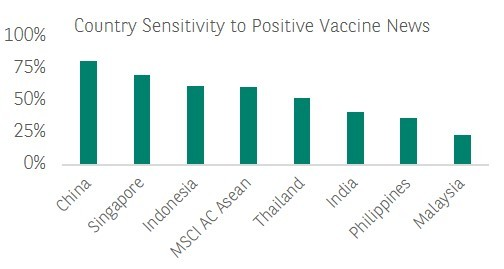 Country sensitivity to positive vaccine news