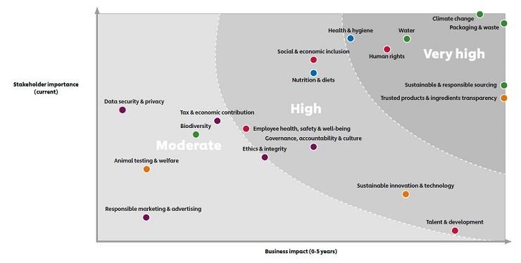 sustainability matrix