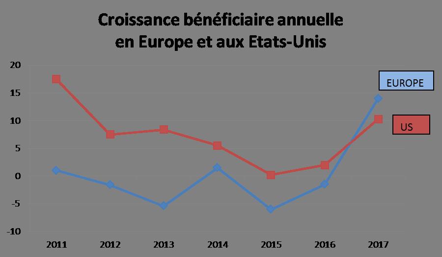 Croissance bénéficiaire annuelle en Europe et aux Etats-Unis