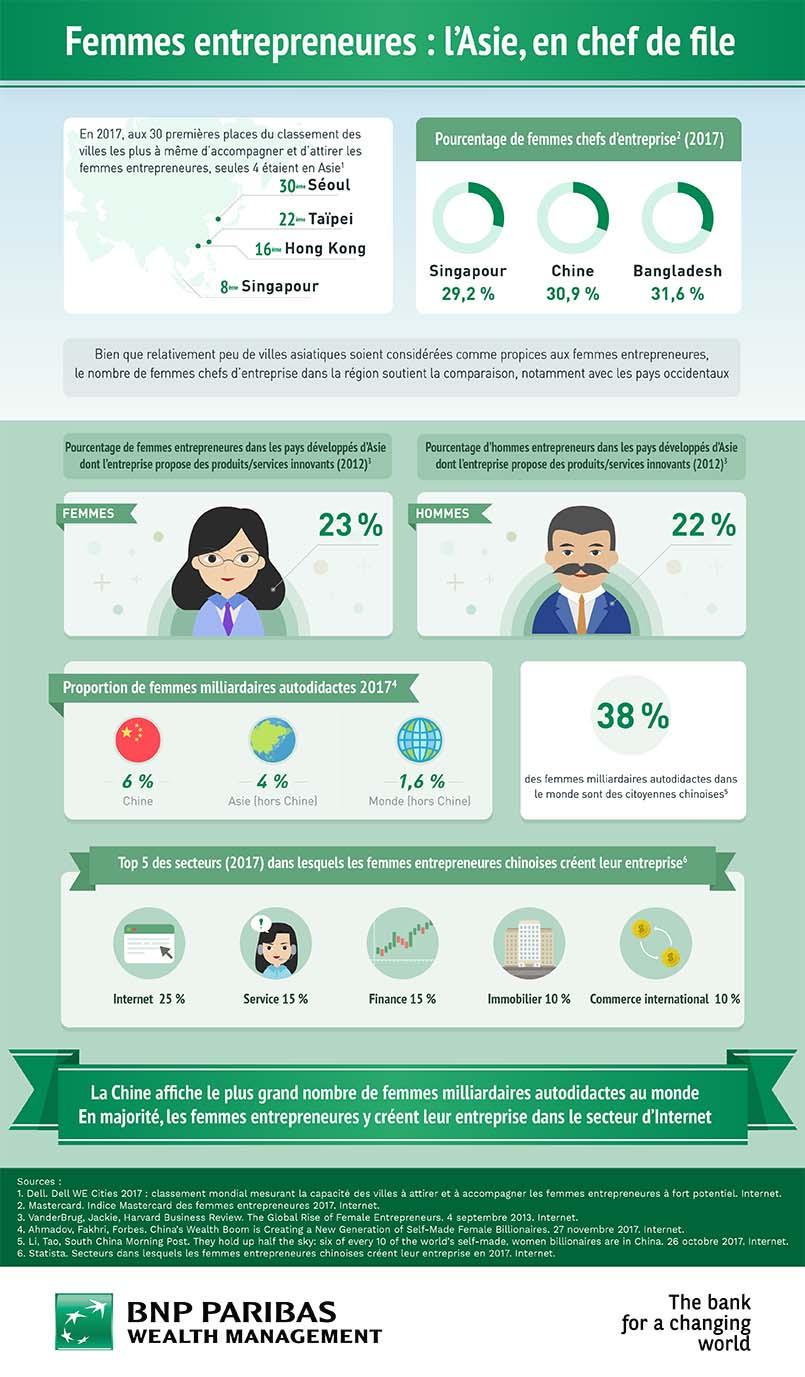 femmes entrepreneurs asie