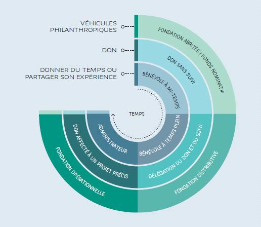 Philanthropie à BNP Paribas Wealth Management