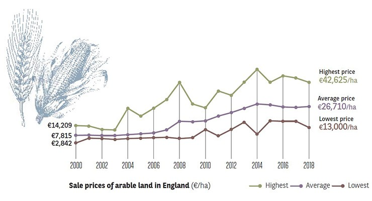 Sales prices of arable land in england