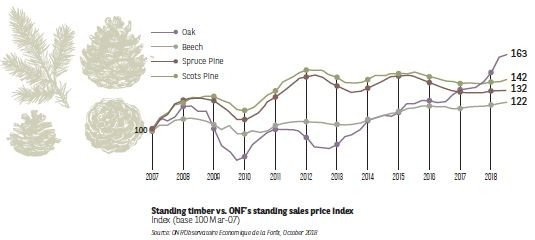 Standing timber vs ONF's standing sales price index