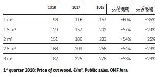 1st Quarter 2018: Price of cut wood, €/m², Public sales, ONF Jura