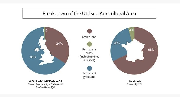 Breakdown of the Utilised Agriculture Area I Agrifrance I BNP Paribas Wealth Management