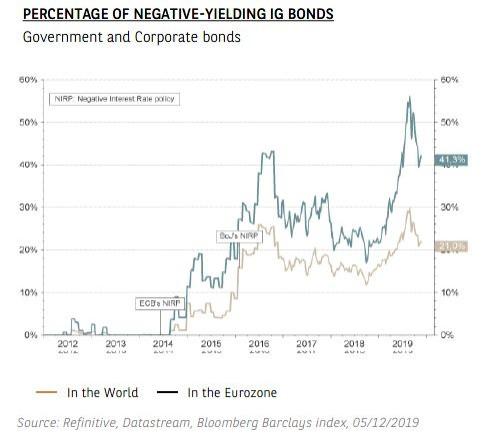 Graphique - Pourcentage d'obligations IG à rendement négatif - Thème 3