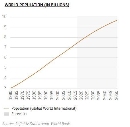 Graphique - Population Mondiale (en millions) - Thème 7