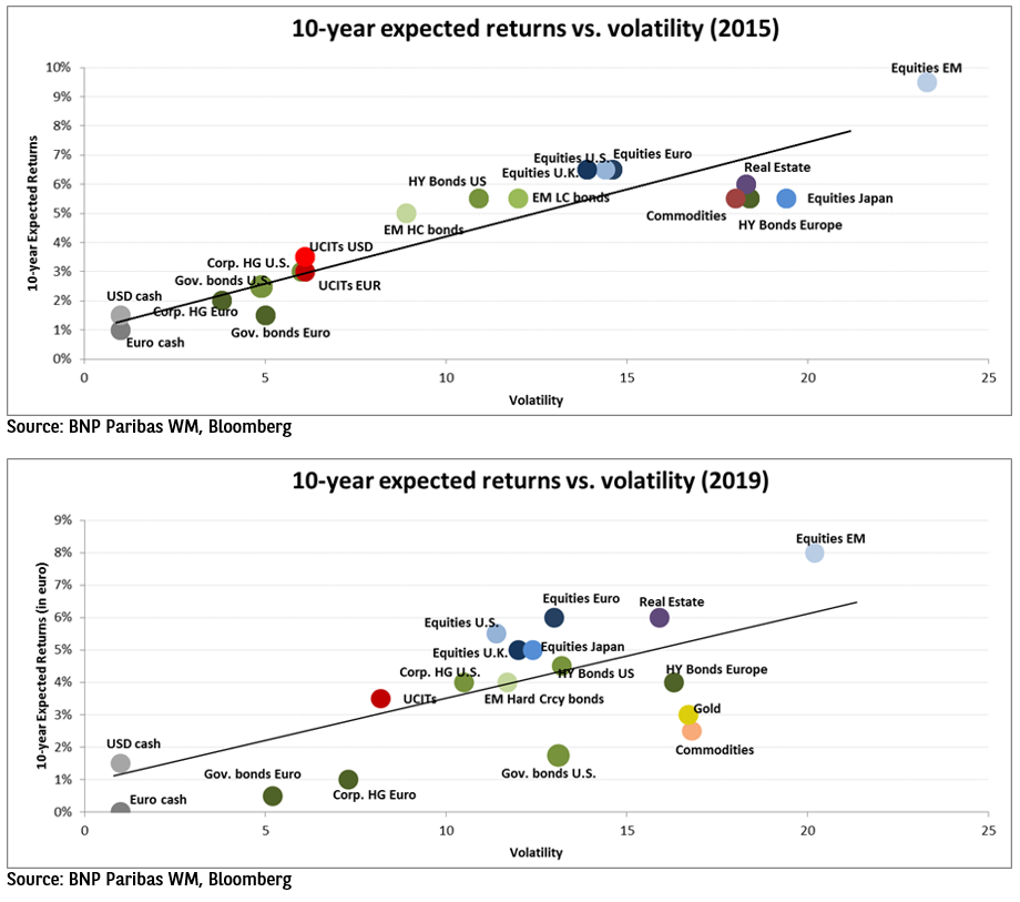long-term expected investment returns