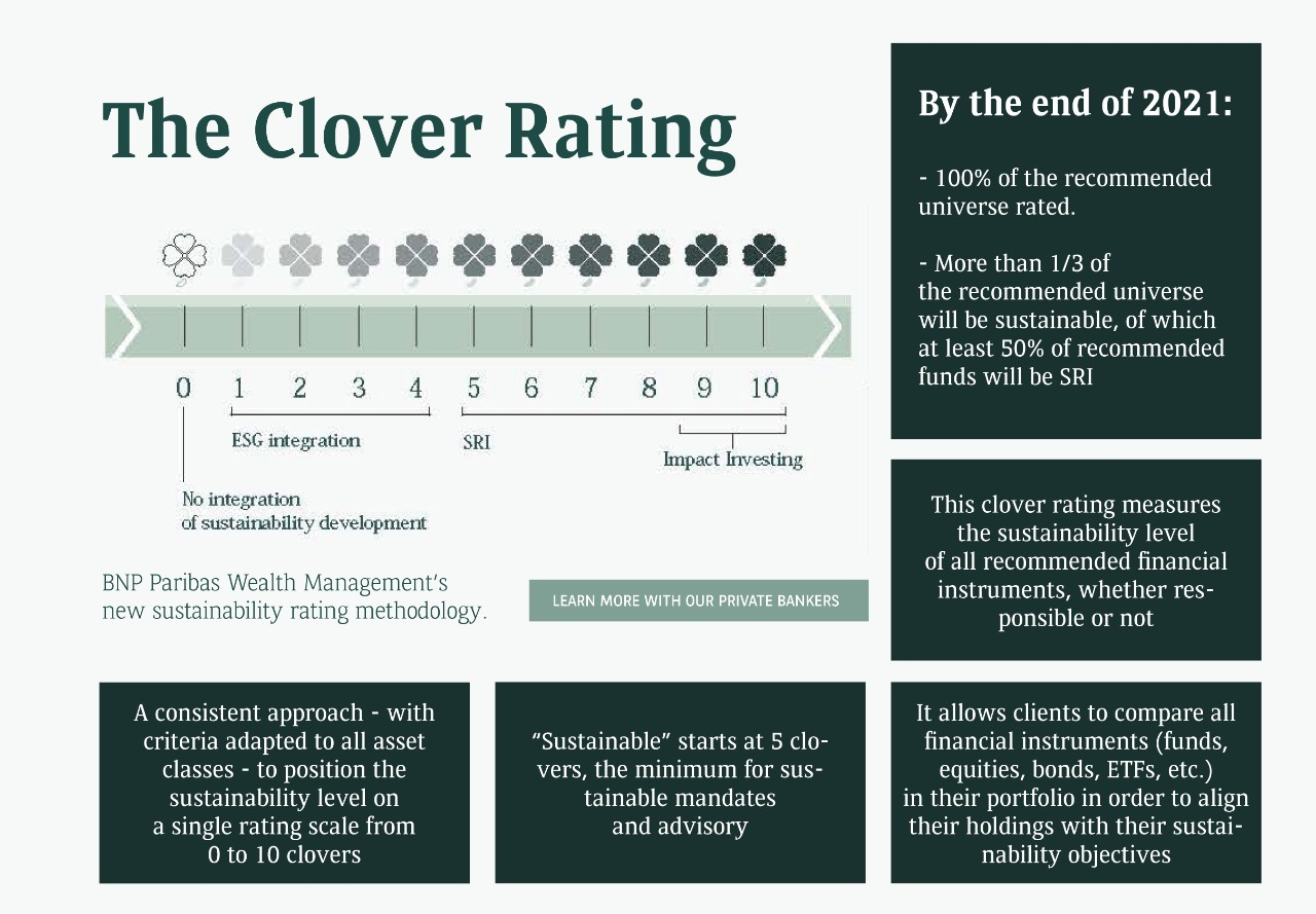 clover rating